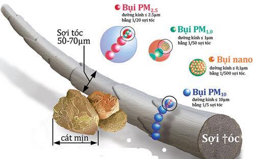 BỤi mịn siêu nhỏ pm1 và nano